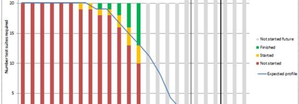 Test Burn Down Chart With More Heat TestZonen