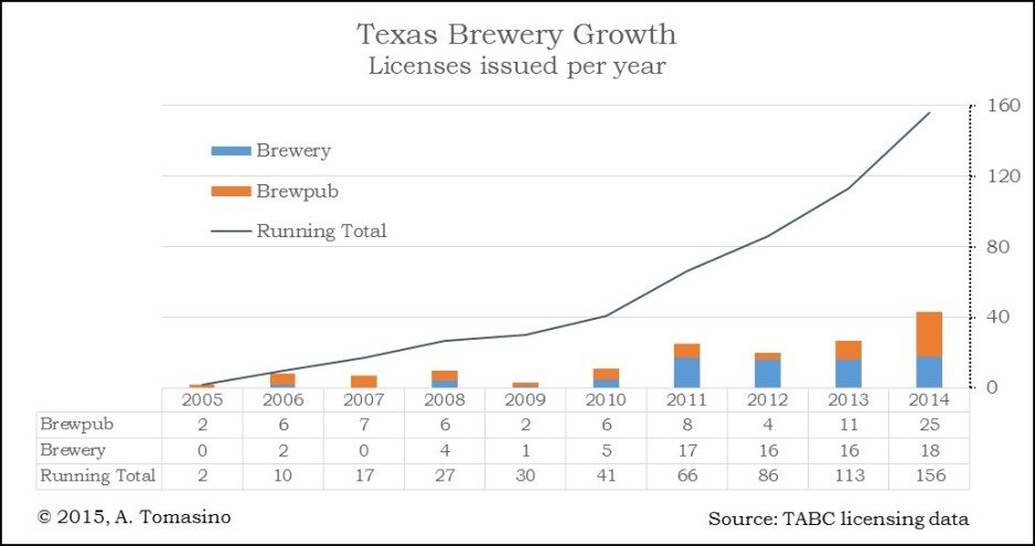 Texas Brewery Growth