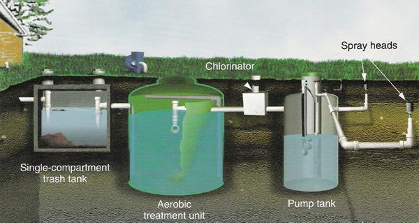 Septic Tank Systems Types LPD, Conventional, Aerobic, Mound, Sand