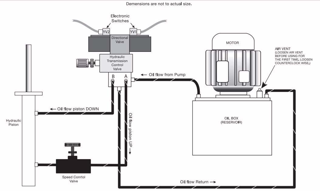hydraulic diagram for 50 lb sausage stuffers