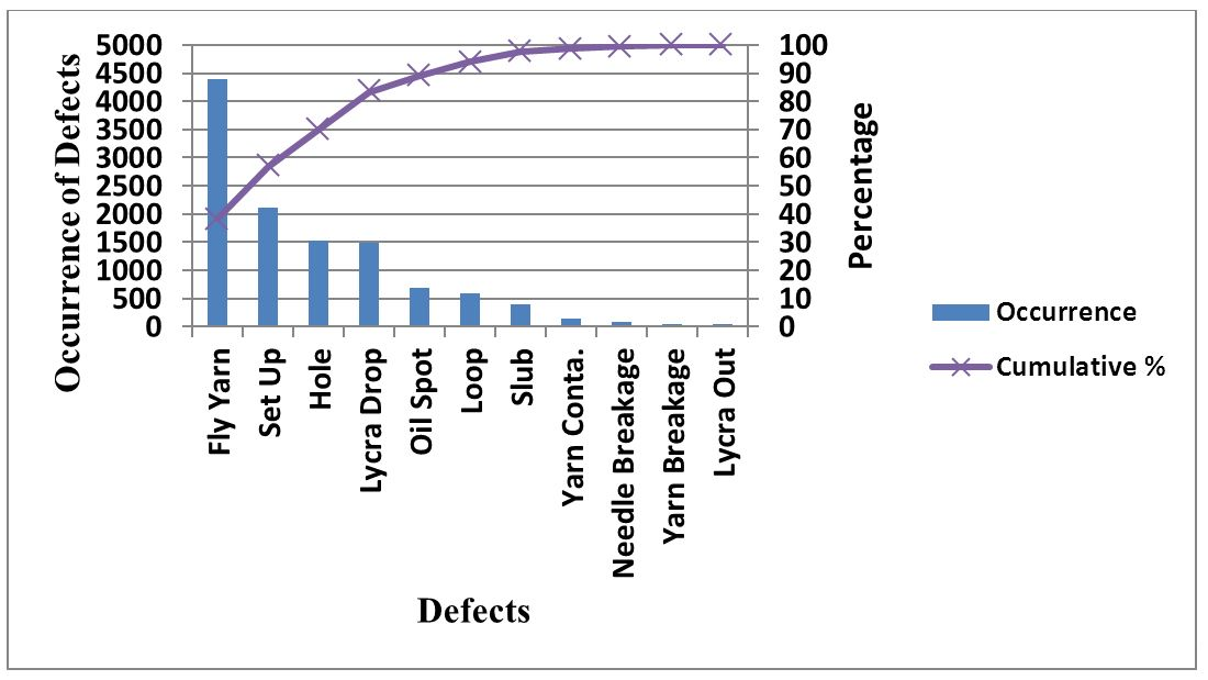 Figure 1- Pareto Chart for Identifying Major Defects Textile Today
