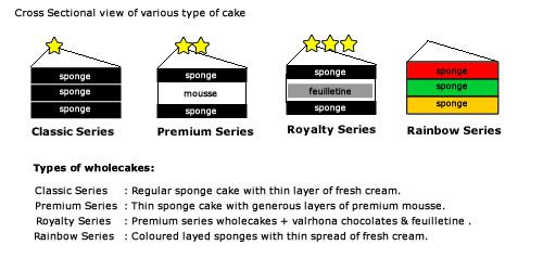 Petitfour Express (Theme Cakes Order Form) v10