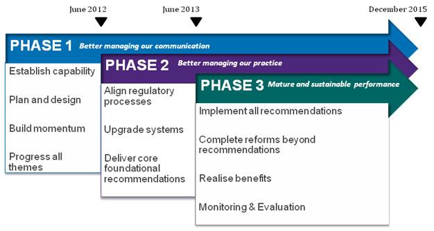 Delivering reforms - Implementation plan for TGA Reforms A