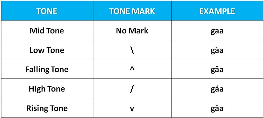 Thai Tone Marks Chart - thai alphabet chart