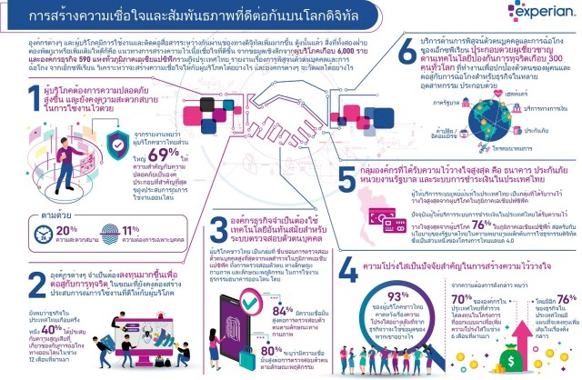 Thai_Experian Fraud Report Thailand_m