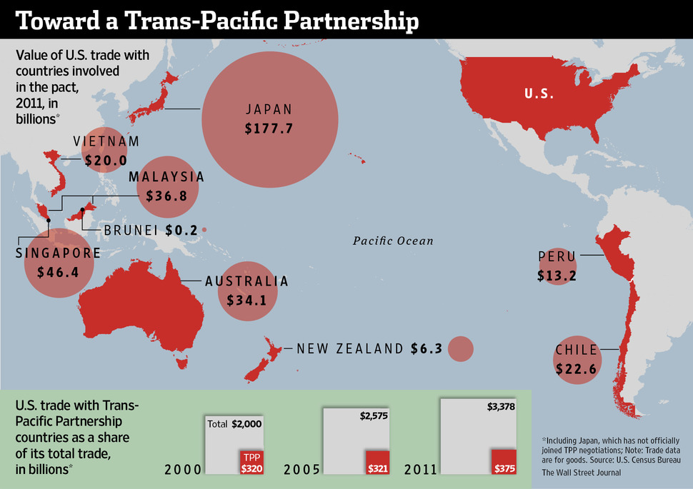 TPP Promises Huge Gains in Southeast Asia for the US