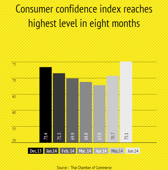 Consumer confidence index in June increased to the highest level in eight months at 75.1, the Centre for Economics and Business Forecasting of the Thai Chamber of Commerce