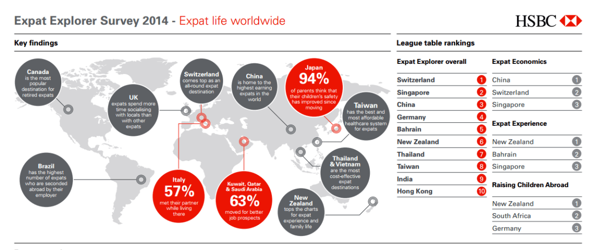 Thailand ranks 7th best in HSBC global expat survey