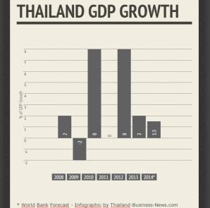 thailandgdp20082014
