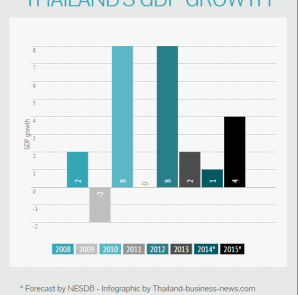 thailandgdpgrowth20882014