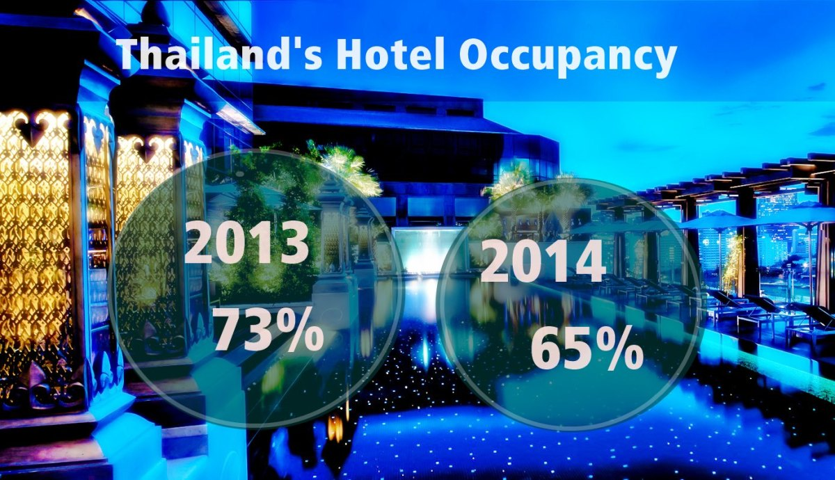 Thailand's Hotel Occupancy Declines to 65 % in 2014