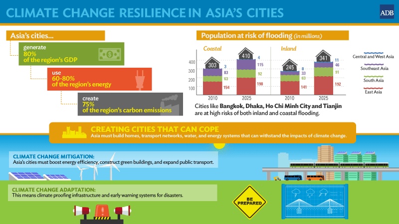 Bangkok among Asia's Cities Most At Risk from Climate Change