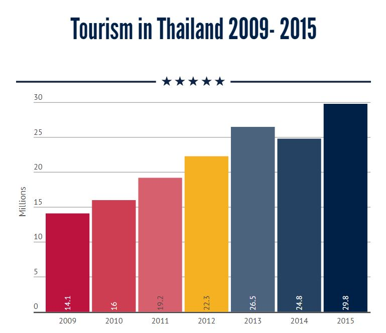 Tourism revenue in Q2 to top 560 billion Baht