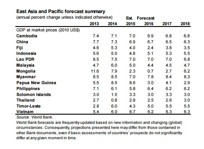 World Bank Cuts 2016 Global Growth Forecast to 2.4 %, Thailand to 2.5%