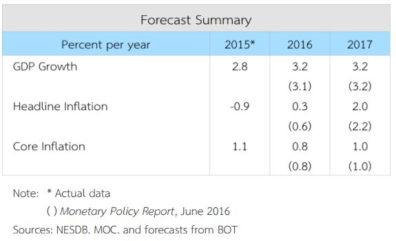Growth is likely to stay at 3.2% in 2016 and 2017