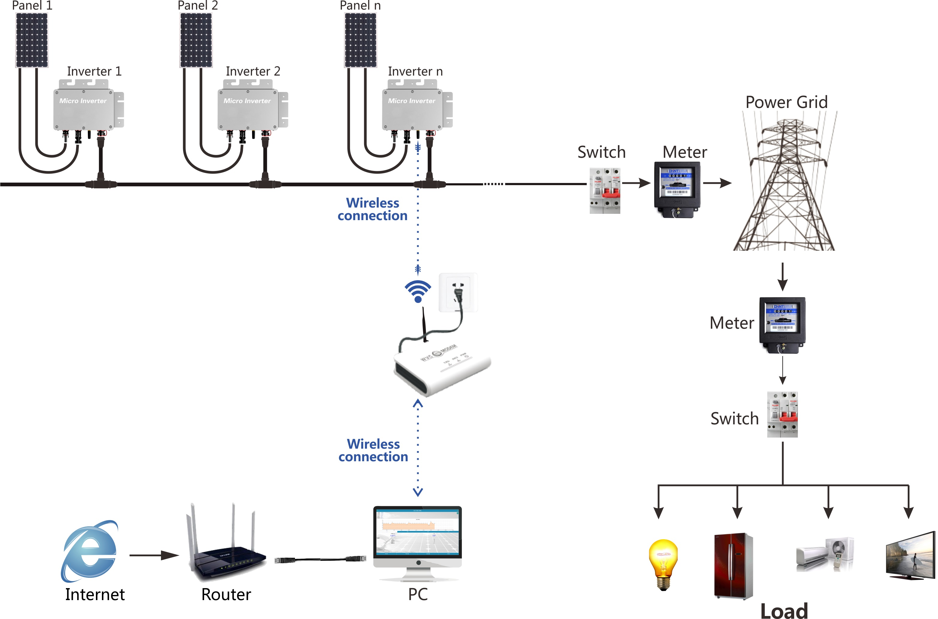 automatic solar tracking system block diagram