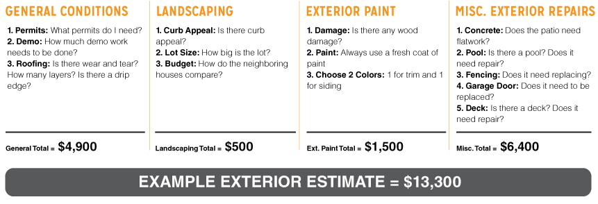 Than\u0027s 10 Step System How to Estimate Repairs on Properties in the