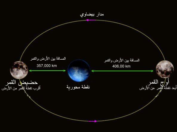 ظاهرة القمر العملاق، ثقف نفسك 2