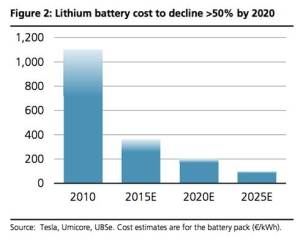 lithium battery cost