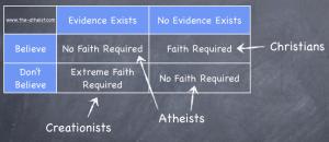 Faith Matrix