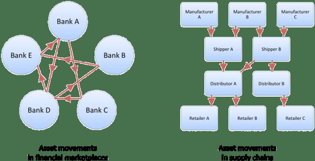 Finance-vs-Supply-Chain-Transactions