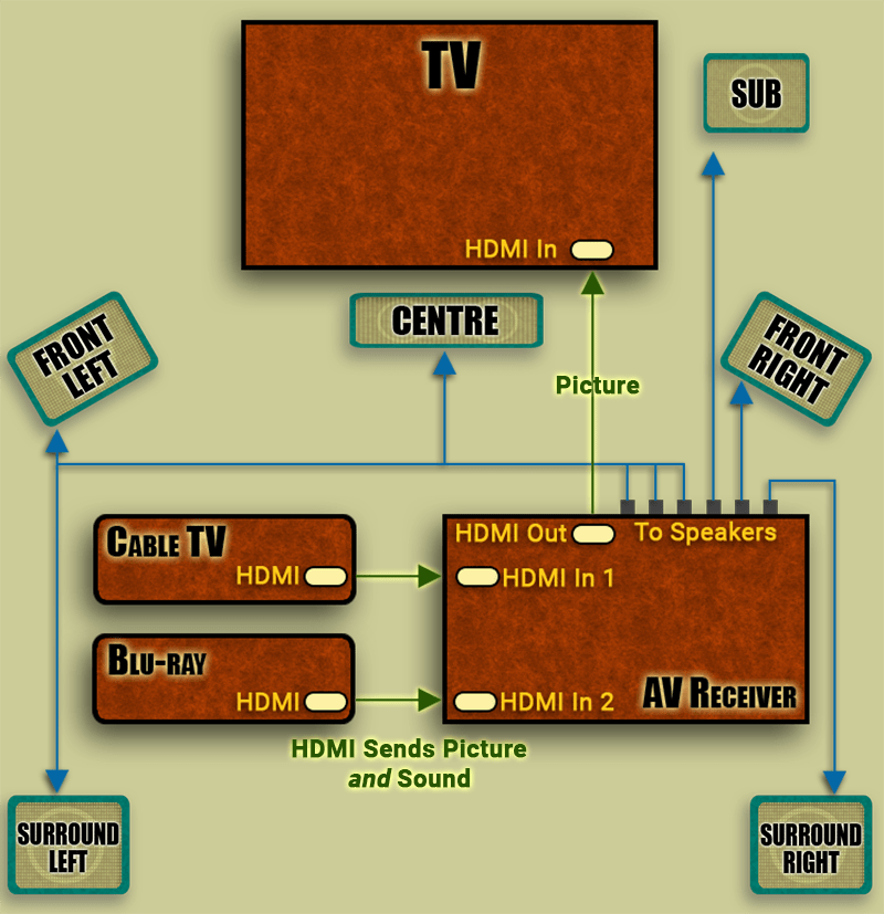 Connecting Panasonic Home Theater  DirecTV HD Receiver?