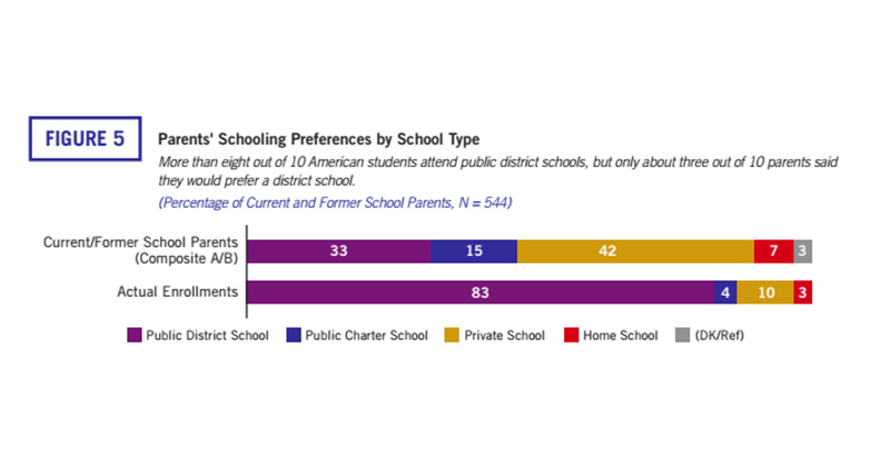 My School\u0027s Great, but American Education? Not So Much New Poll on