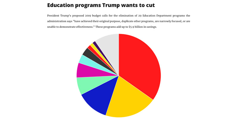 By the Numbers President Trump\u0027s 10 Biggest Proposed Cuts to US