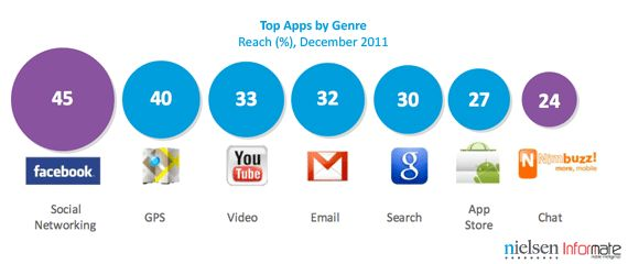 Google_in-share-of-apps-1