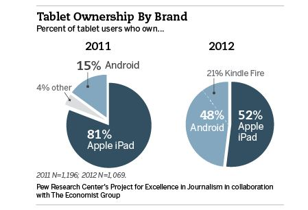 android-tablets-market-share-info