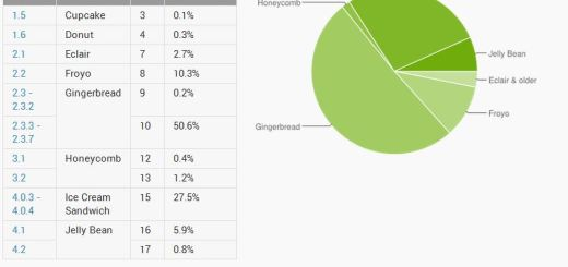 android-distribution-december
