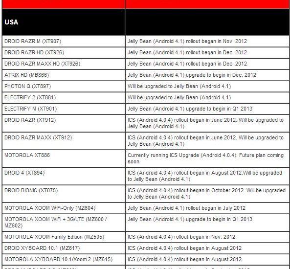 motorola-updates-plan