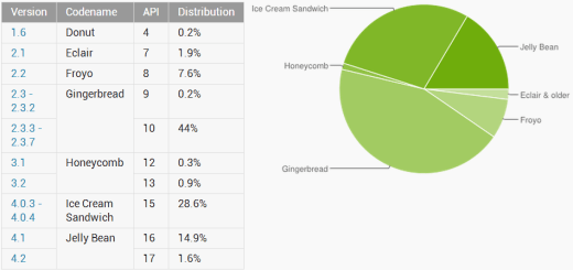 android-distribution-march-2013