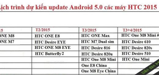 HTC One M7 Lollipop Update Release