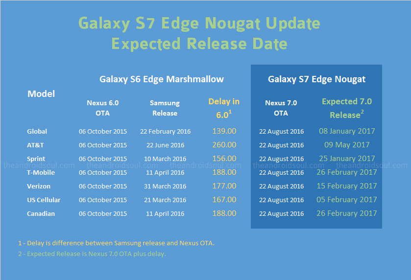 Galaxy S7 Edge Nougat update: Android 7.0 beta PK4 update ...