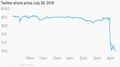 Twitter's (TWTR) turnaround hopes are slipping away, along with its revenue growth — Quartz
