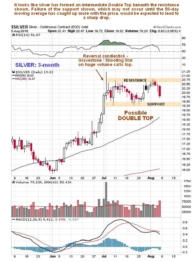Double Top Setting Up a Sharp Drop in Silver Prices? - Clive Maund