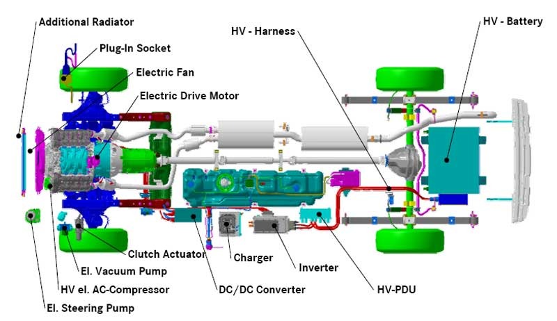 Why Are Hybrid Electric Cars More Energy Efficient