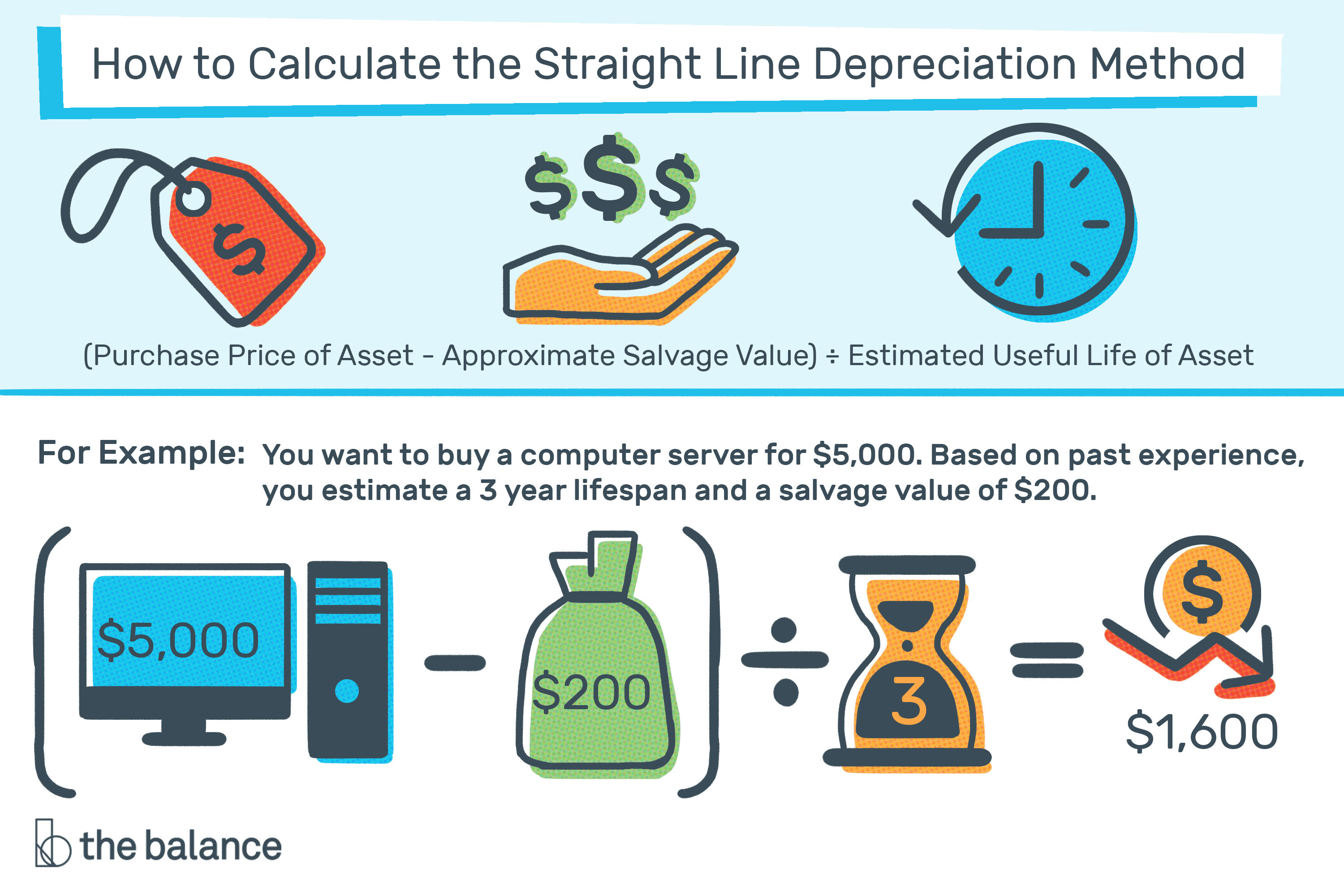 the straight line depreciation method