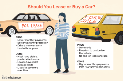 Pros and Cons of Leasing vs. Buying a Car