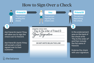 See How to Endorse Checks. When and How to Sign