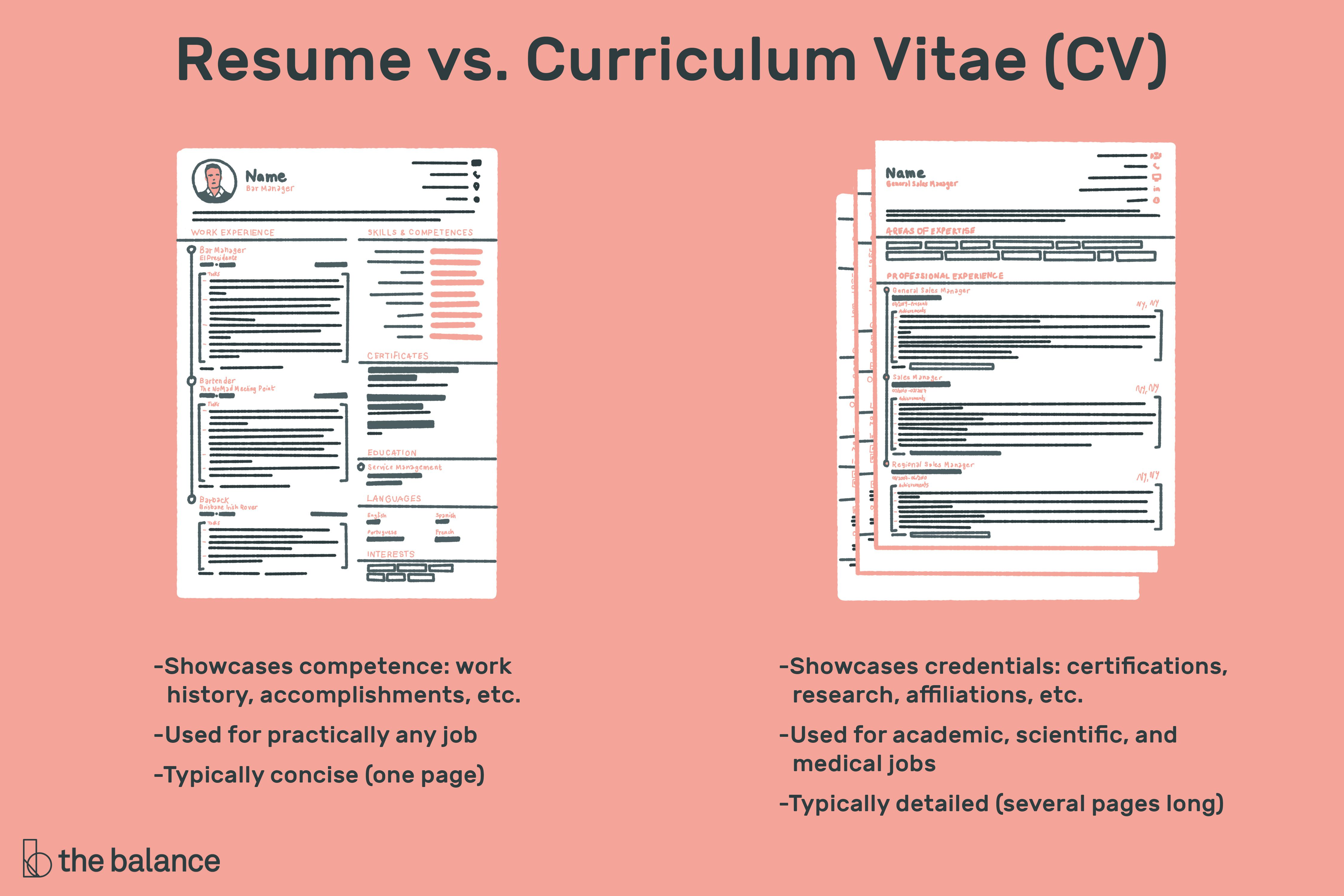 what is the difference between resume cover letter and cv