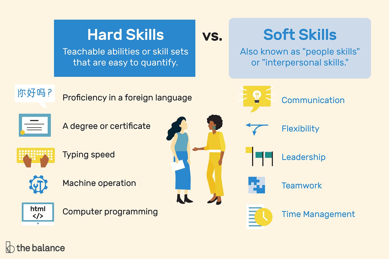 cv english soft skills