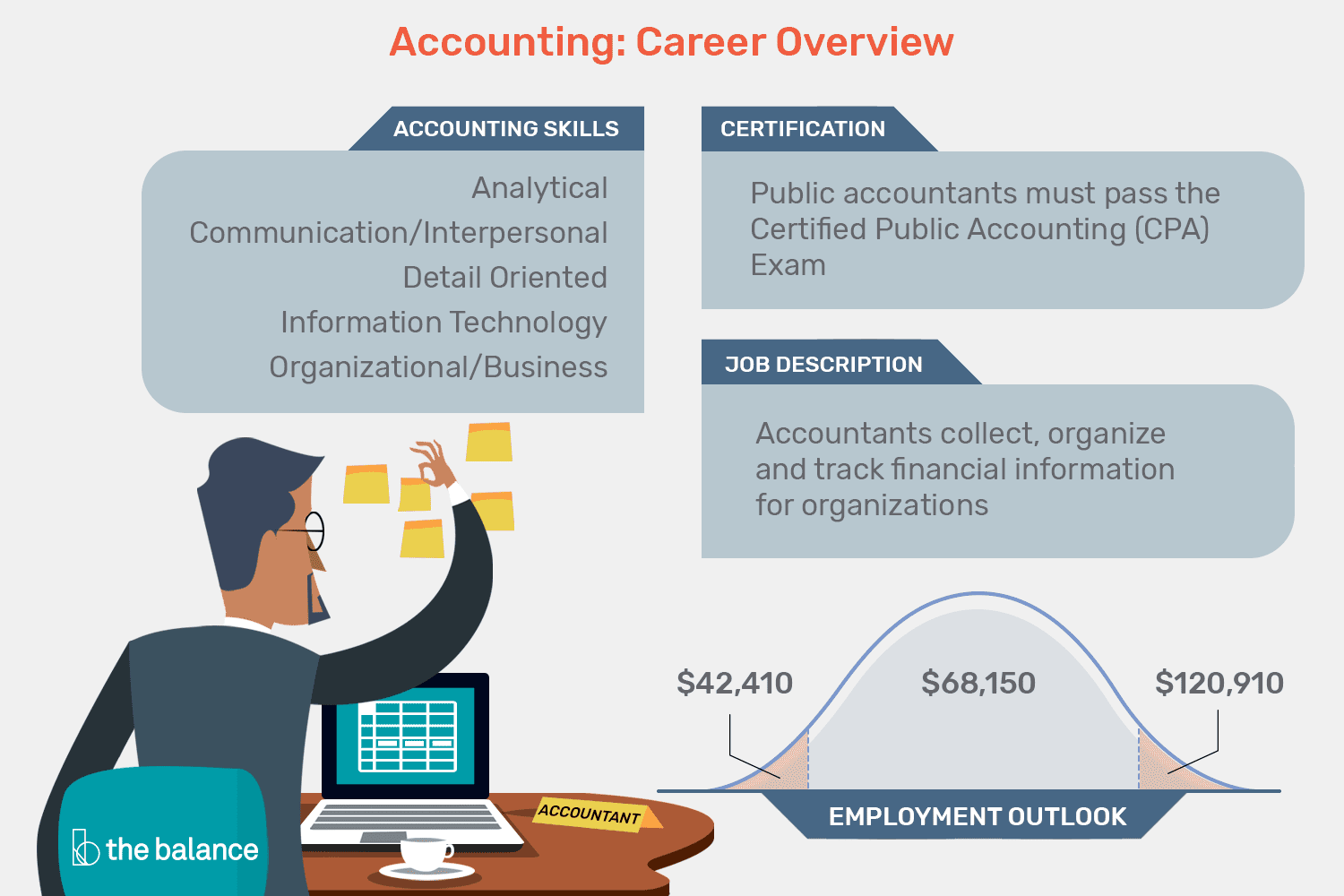 key skills of accountant in resume