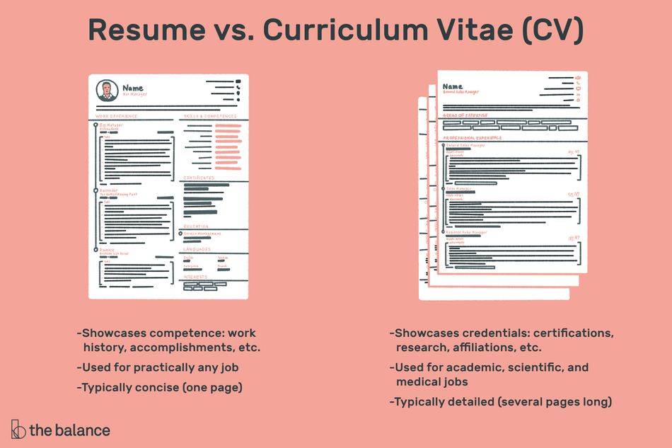 curriculum vitae and resume difference in hindi