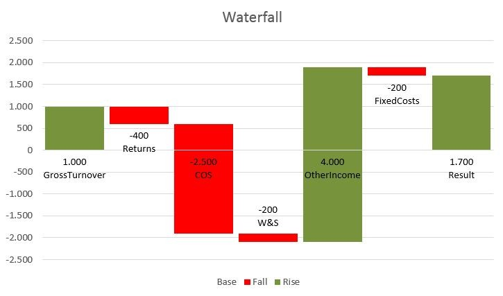 Creating a Waterfall Chart using Power Query