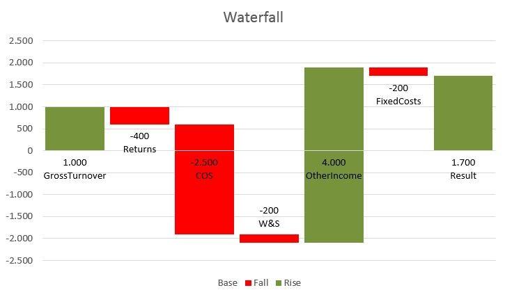 Creating a Waterfall Chart using Power Query - waterfall chart