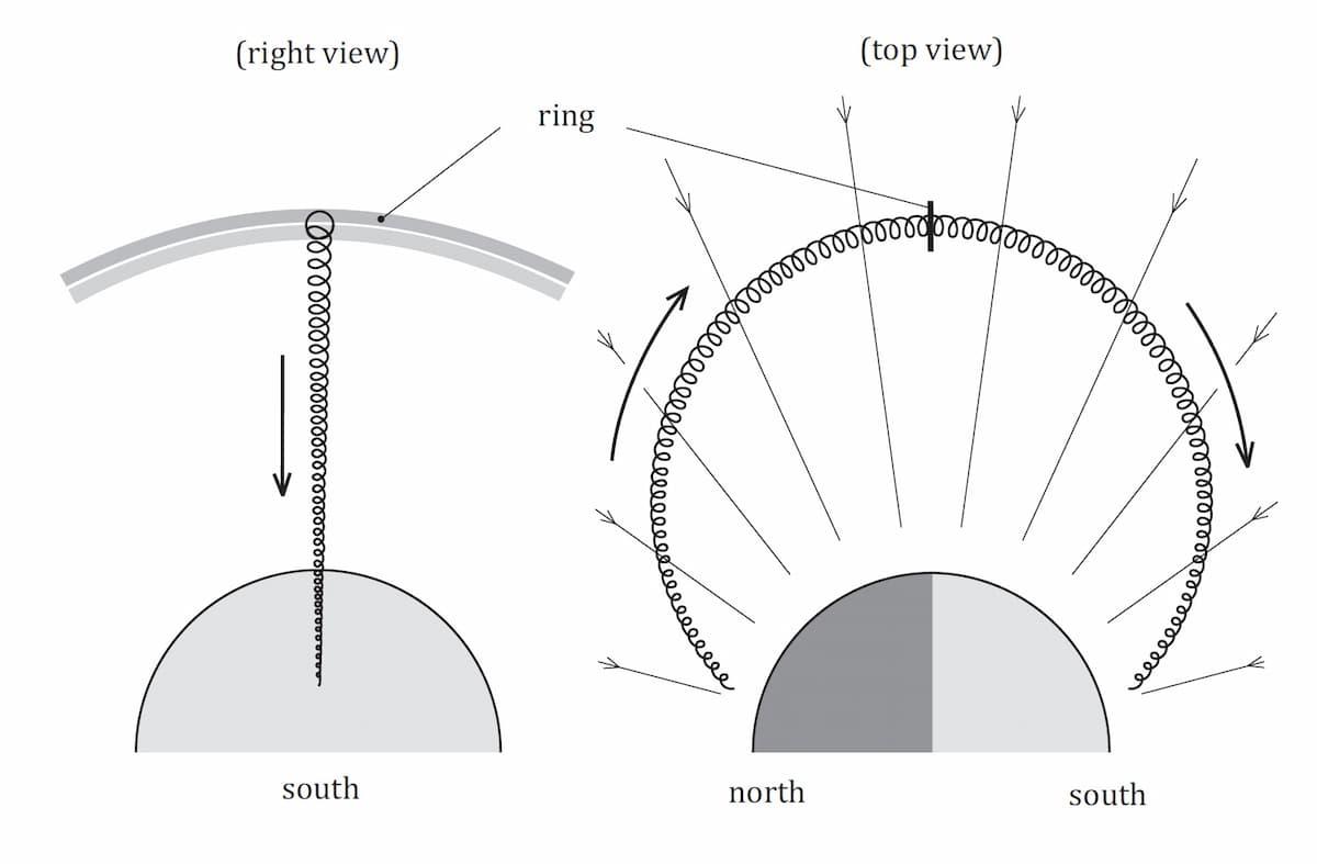 Magnet - Activity of the magnet - Magnetization - Electromagnetism - celestial aspect