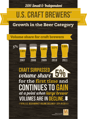 Brewers Association 2011 growth infographic