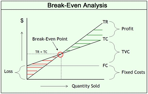 Business Plan Breakeven Analysis - Breakeven Analysis